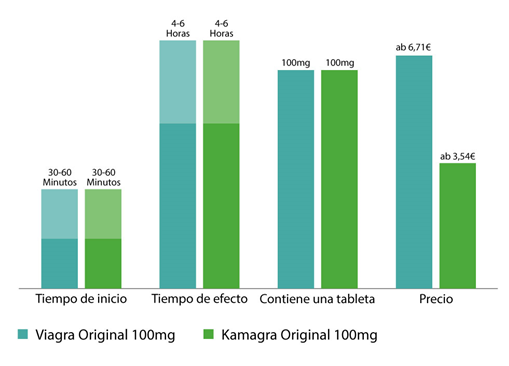kamagra vs viagra