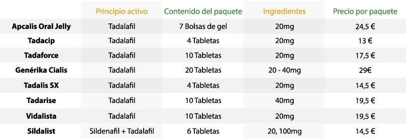 Comparación de los productos de Cialis genérico