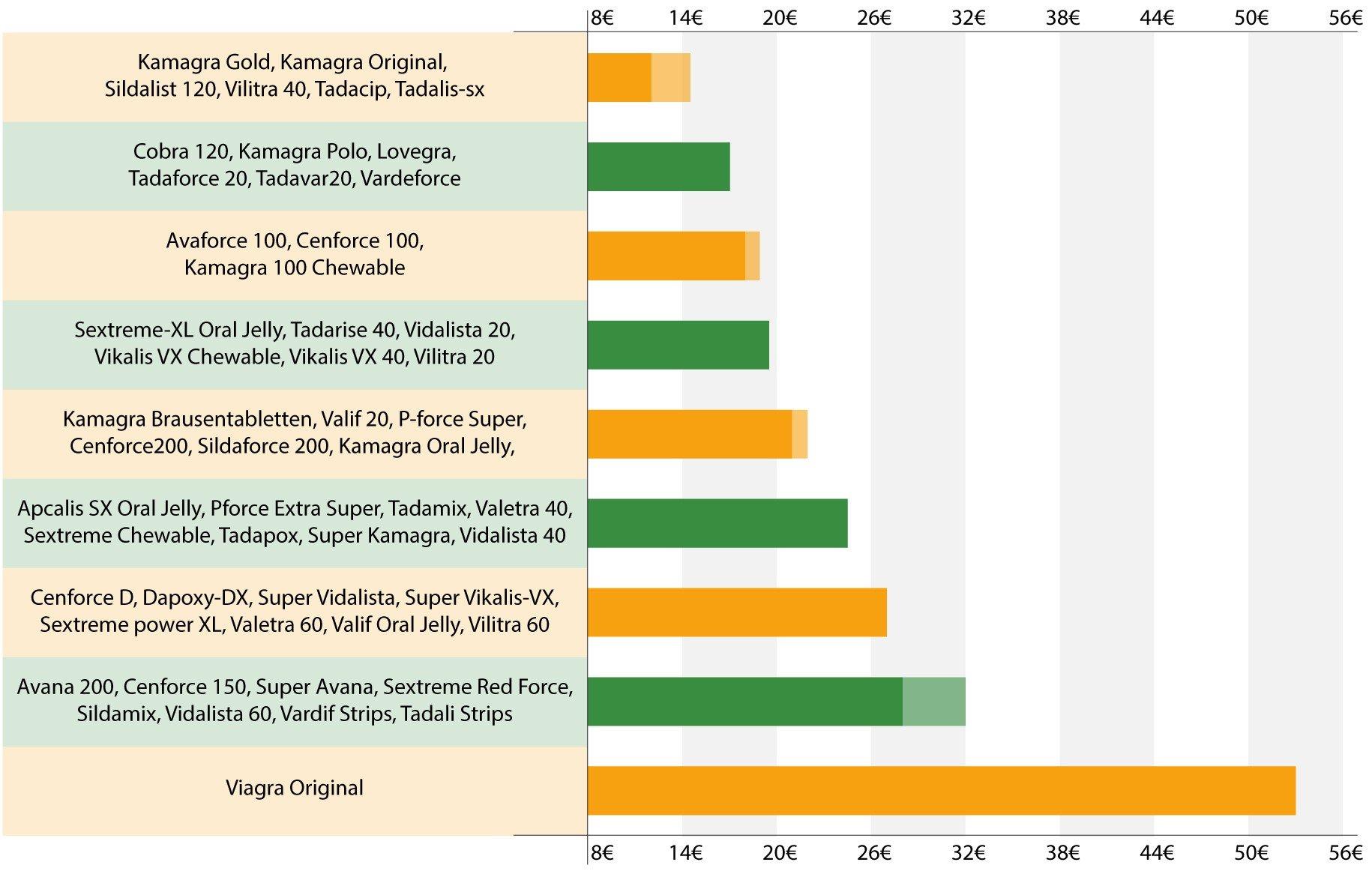 Precios de los potenciadores sexuales de Kamagra